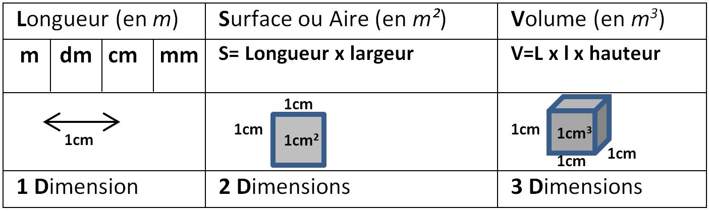 longueur surface volume