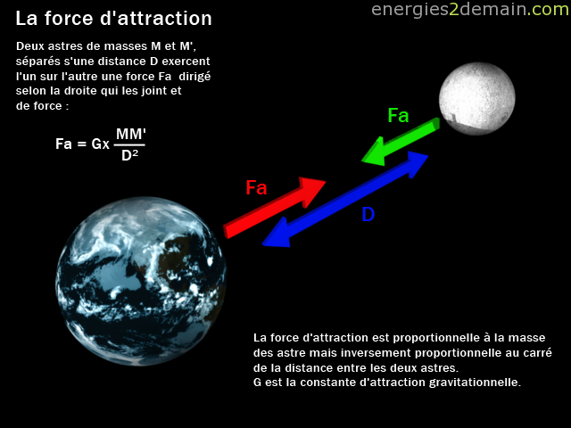attraction mutuelle Terre-Lune